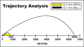 Trajectory Analysis