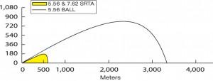 556 Ball Distance Graph